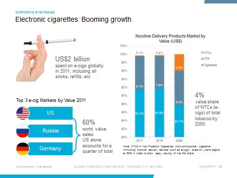 Photo Credit: E-Cigarettes Euromonitor