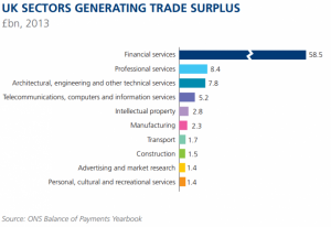 Banks currently operate with a large trade surplus, which is good for the UK