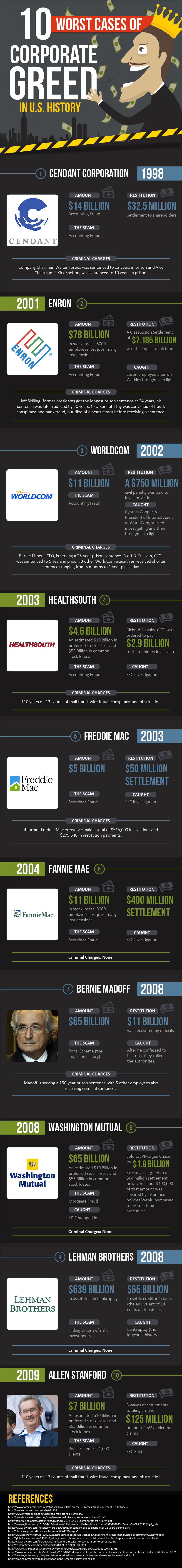 10-worst-cases-of-corporate-greed-in-us-history_infographic