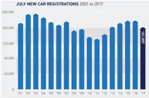 new-car-registrations-2001-2017-smmt