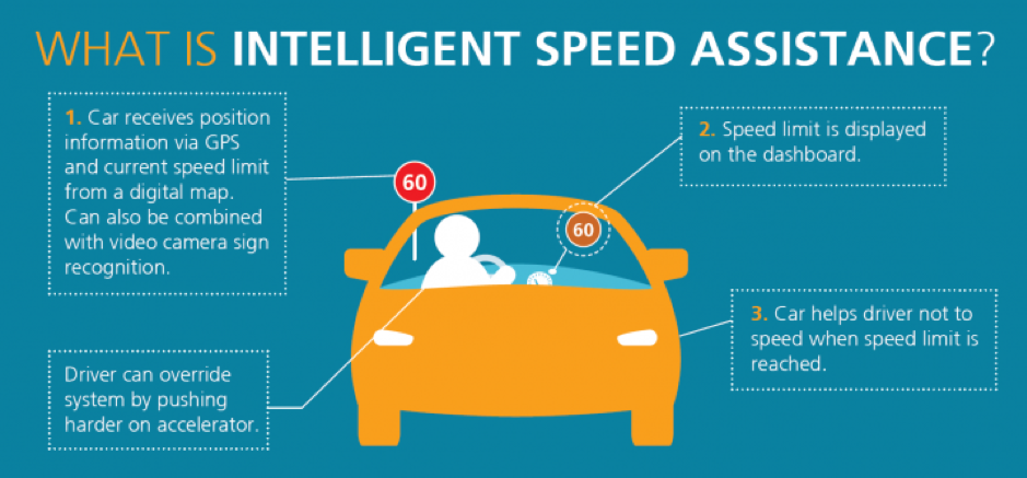Intelligent Speed Assitance